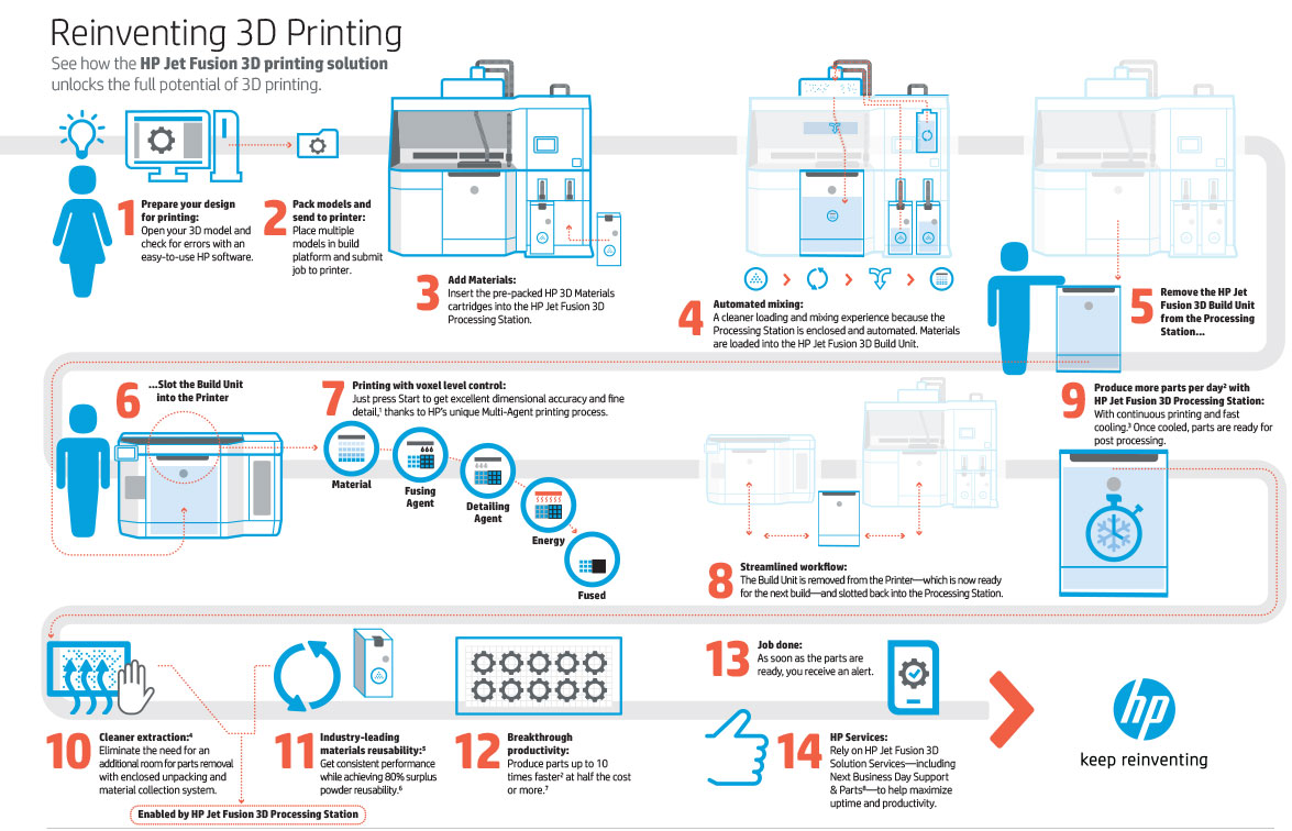 3D printing with Future Tech