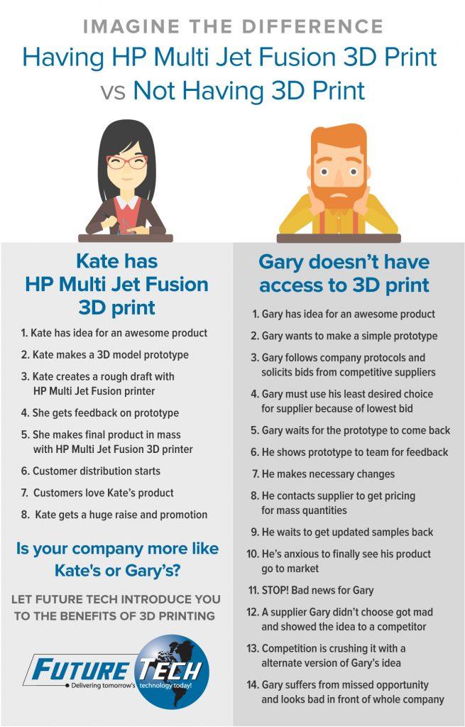 3D printing benefits