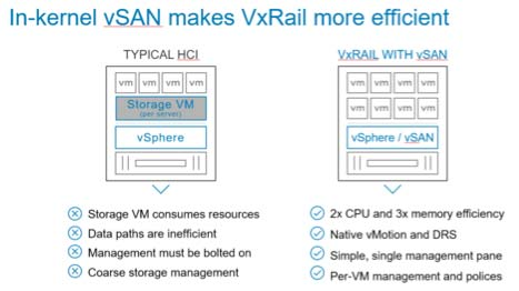 vSan makes VxRail more efficient